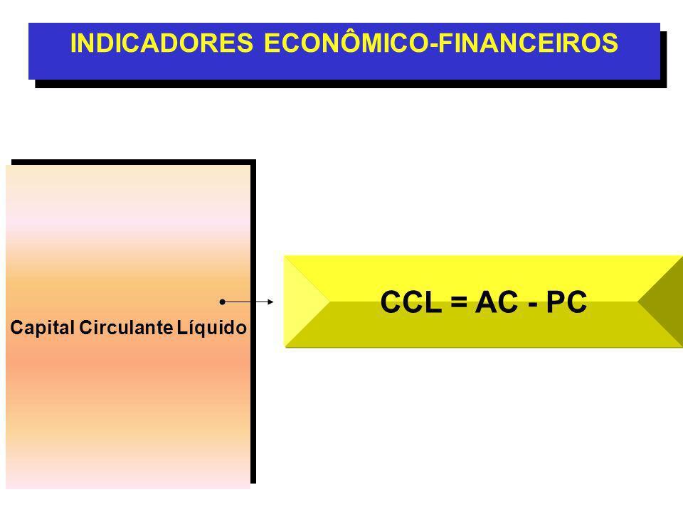INDICADORES ECONÔMICO-FINANCEIROS Capital Circulante Líquido
