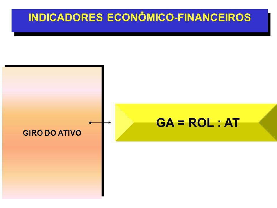 INDICADORES ECONÔMICO-FINANCEIROS
