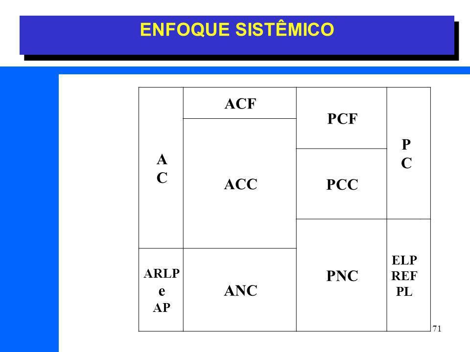 ENFOQUE SISTÊMICO A C ACF PCF P ACC PCC PNC ELP REF PL ARLP e AP ANC