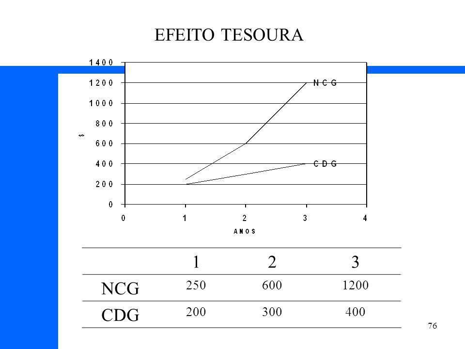 EFEITO TESOURA 1 2 3 NCG 250 600 1200 CDG 200 300 400