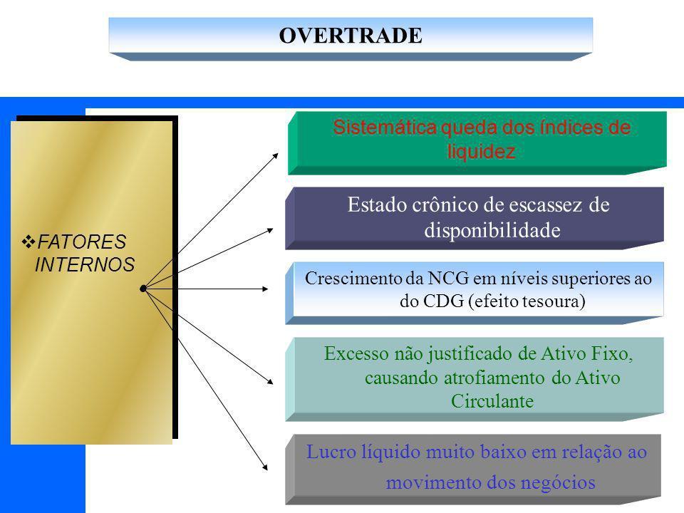 OVERTRADE Estado crônico de escassez de disponibilidade