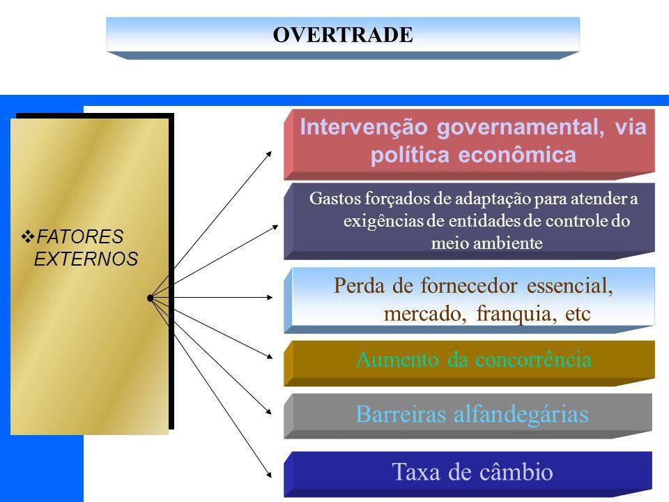 Intervenção governamental, via política econômica