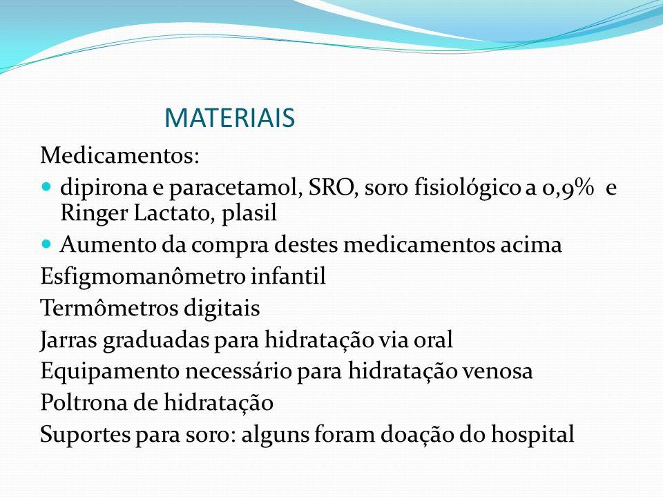 MATERIAIS Medicamentos: