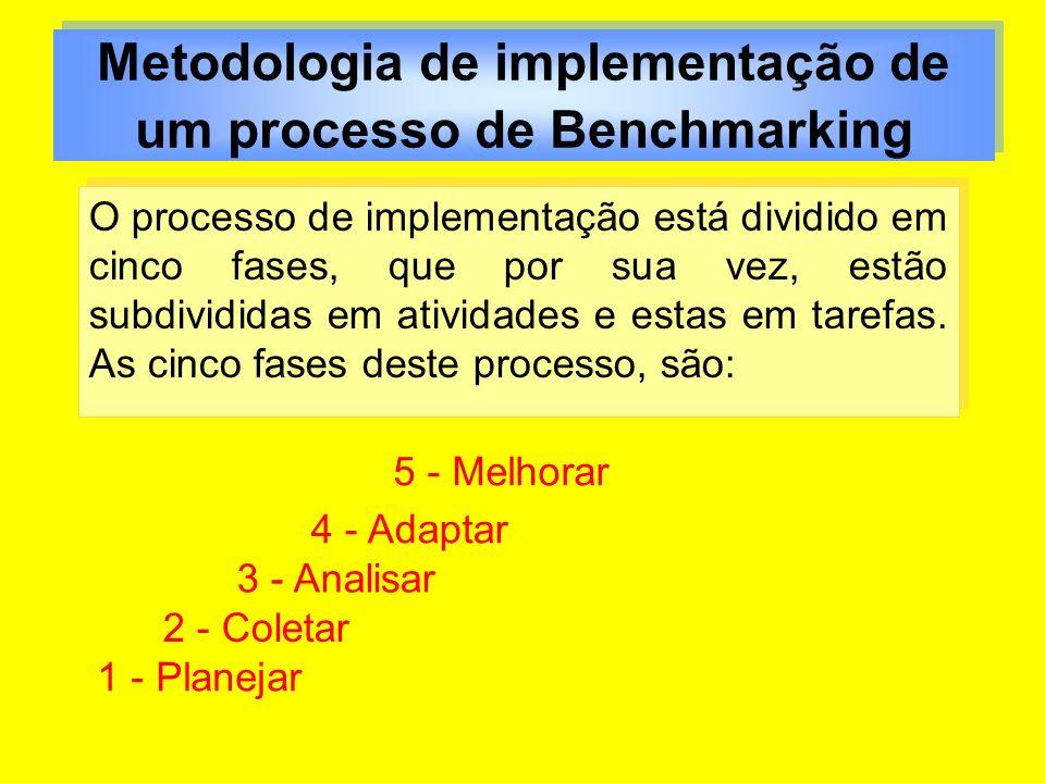 Metodologia de implementação de um processo de Benchmarking