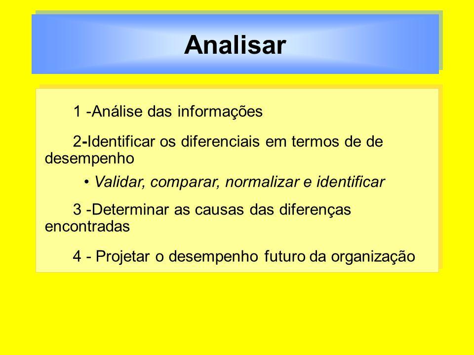 Analisar 1 -Análise das informações