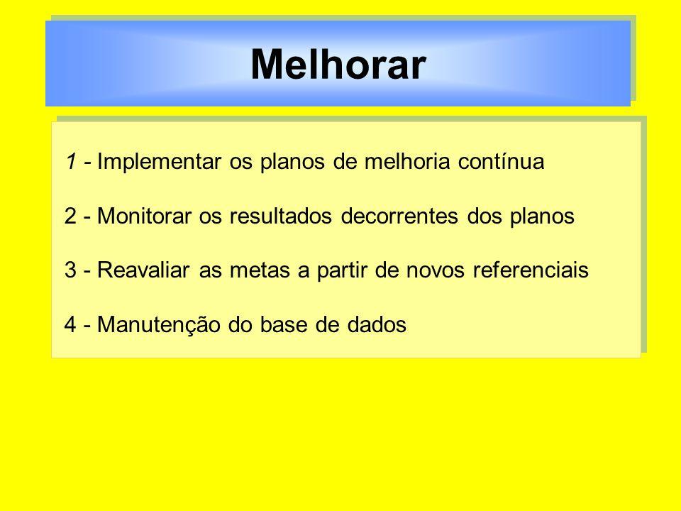 Melhorar 1 - Implementar os planos de melhoria contínua