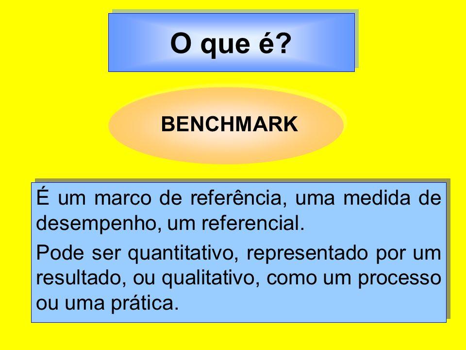 O que é BENCHMARK. É um marco de referência, uma medida de desempenho, um referencial.