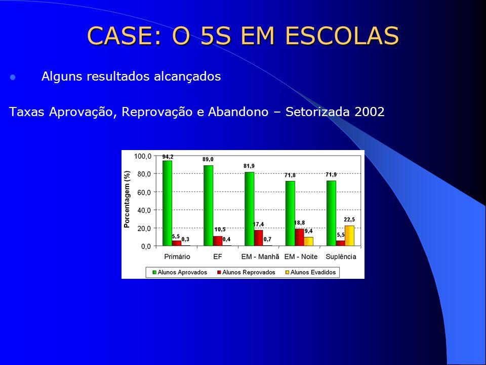 CASE: O 5S EM ESCOLAS Alguns resultados alcançados