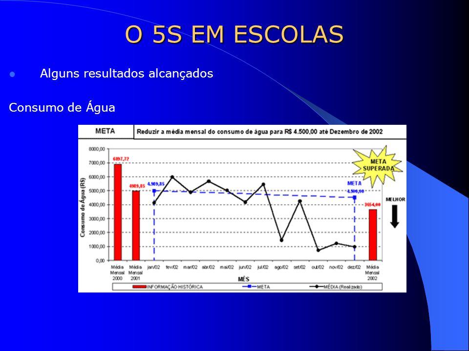 O 5S EM ESCOLAS Alguns resultados alcançados Consumo de Água