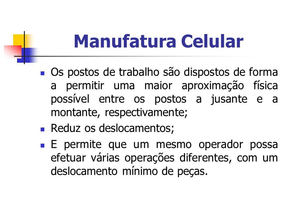 Manufatura Celular