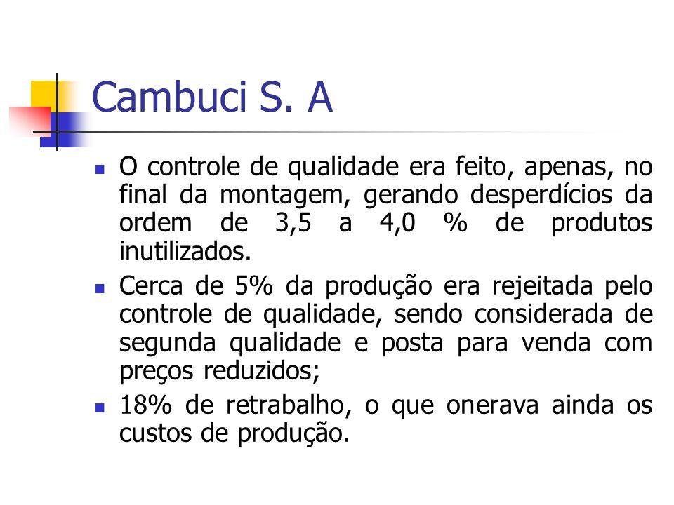 Cambuci S. A O controle de qualidade era feito, apenas, no final da montagem, gerando desperdícios da ordem de 3,5 a 4,0 % de produtos inutilizados.