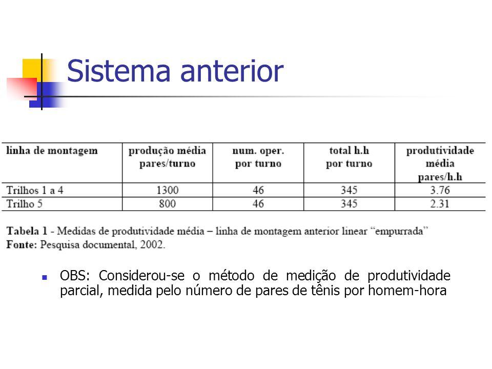 Sistema anterior OBS: Considerou-se o método de medição de produtividade parcial, medida pelo número de pares de tênis por homem-hora.