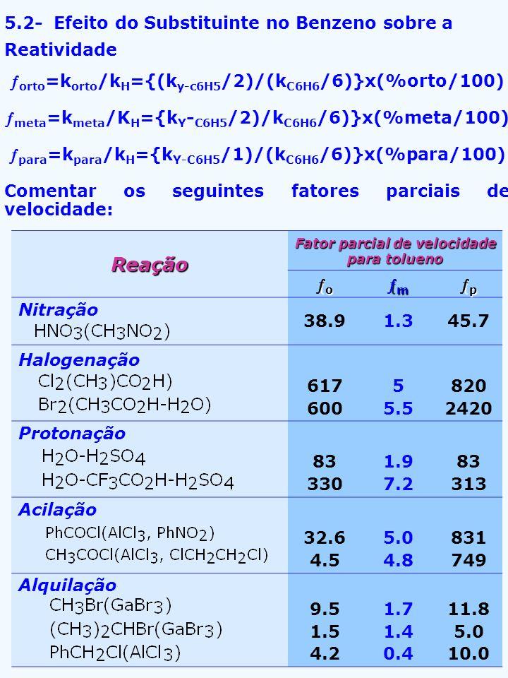 Reação 5.2- Efeito do Substituinte no Benzeno sobre a Reatividade