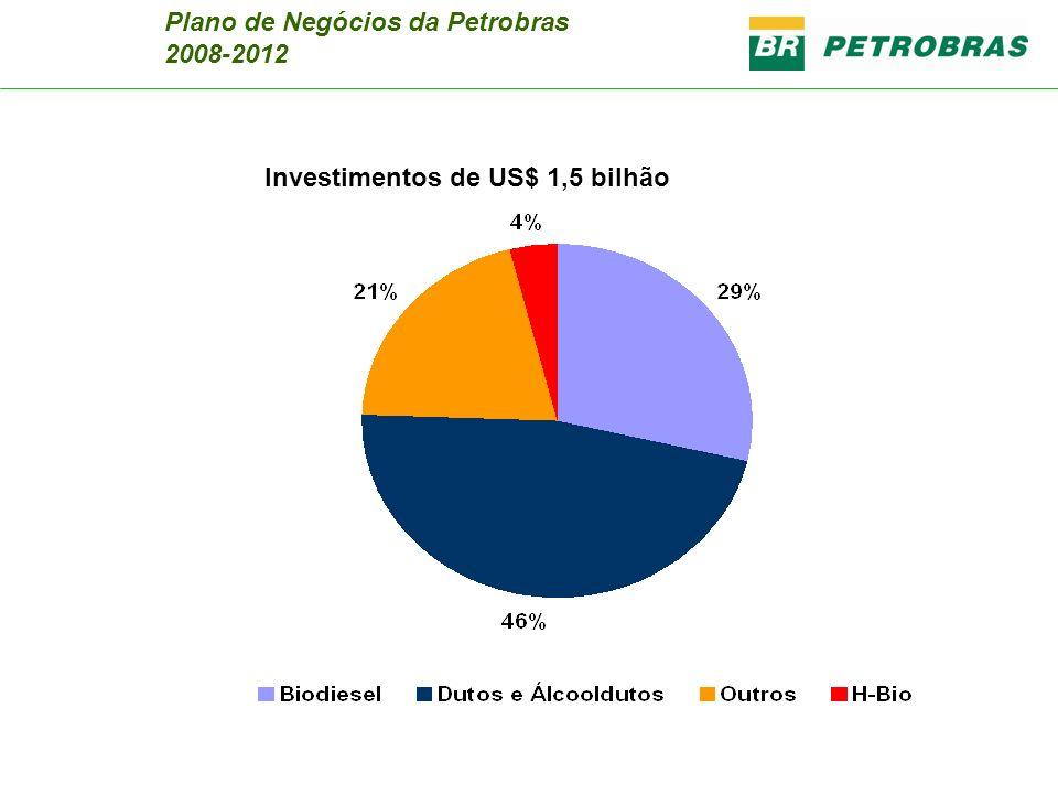 Plano de Negócios da Petrobras