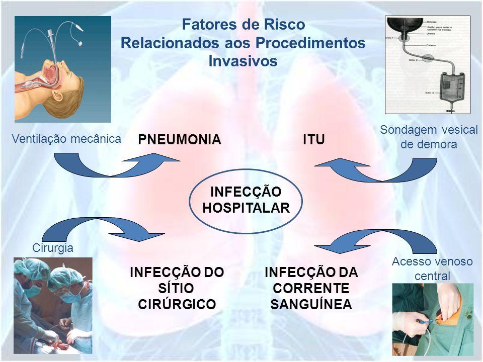 Fatores de Risco Relacionados aos Procedimentos Invasivos