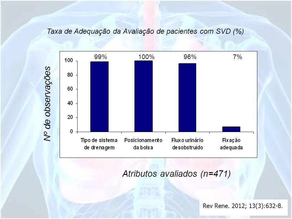 Atributos avaliados (n=471)