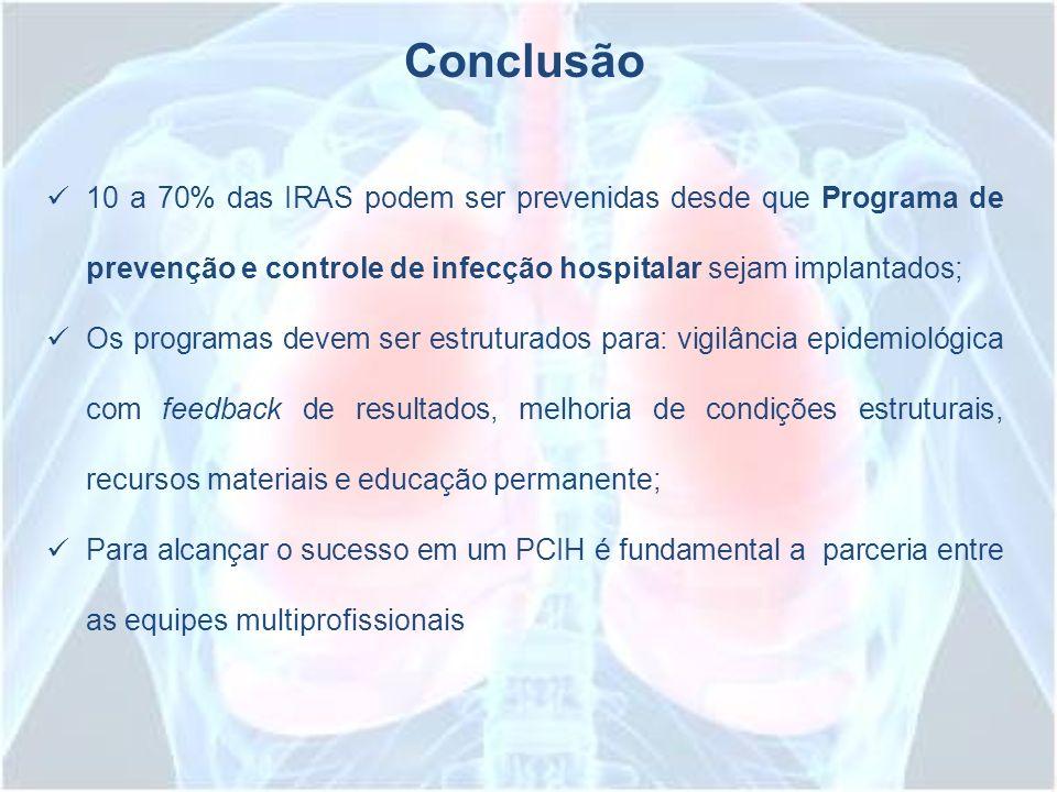 Conclusão 10 a 70% das IRAS podem ser prevenidas desde que Programa de prevenção e controle de infecção hospitalar sejam implantados;