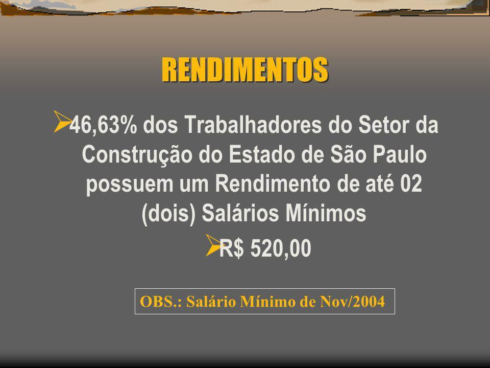 RENDIMENTOS 46,63% dos Trabalhadores do Setor da Construção do Estado de São Paulo possuem um Rendimento de até 02 (dois) Salários Mínimos.