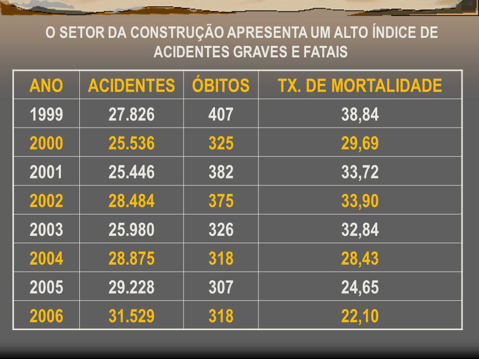 ANO ACIDENTES ÓBITOS TX. DE MORTALIDADE 1999 27.826 407 38,84 2000