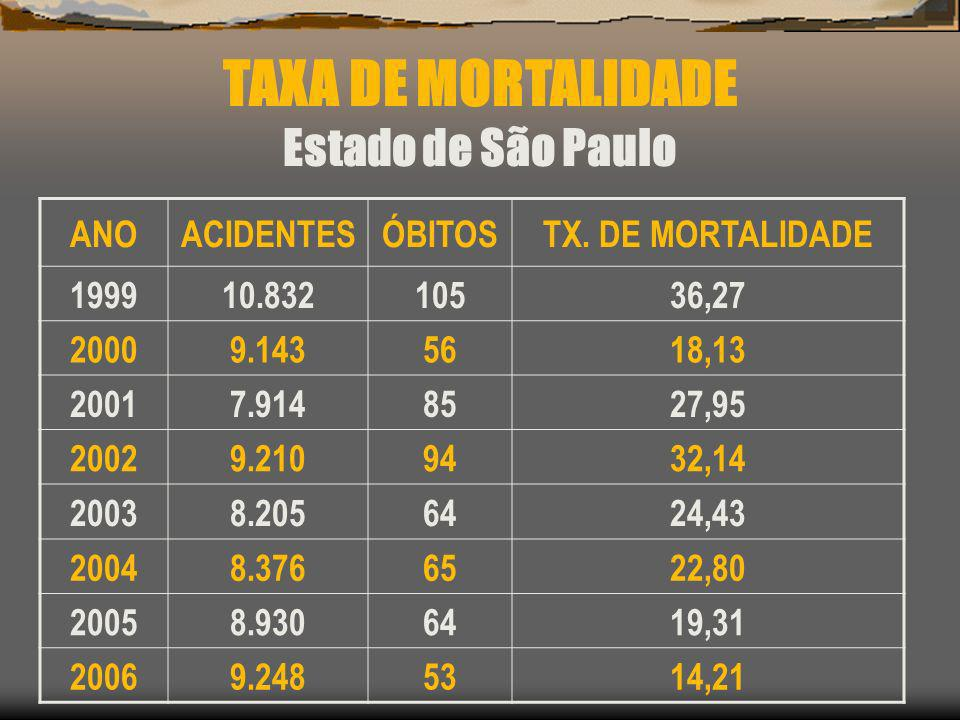 TAXA DE MORTALIDADE Estado de São Paulo ANO ACIDENTES ÓBITOS