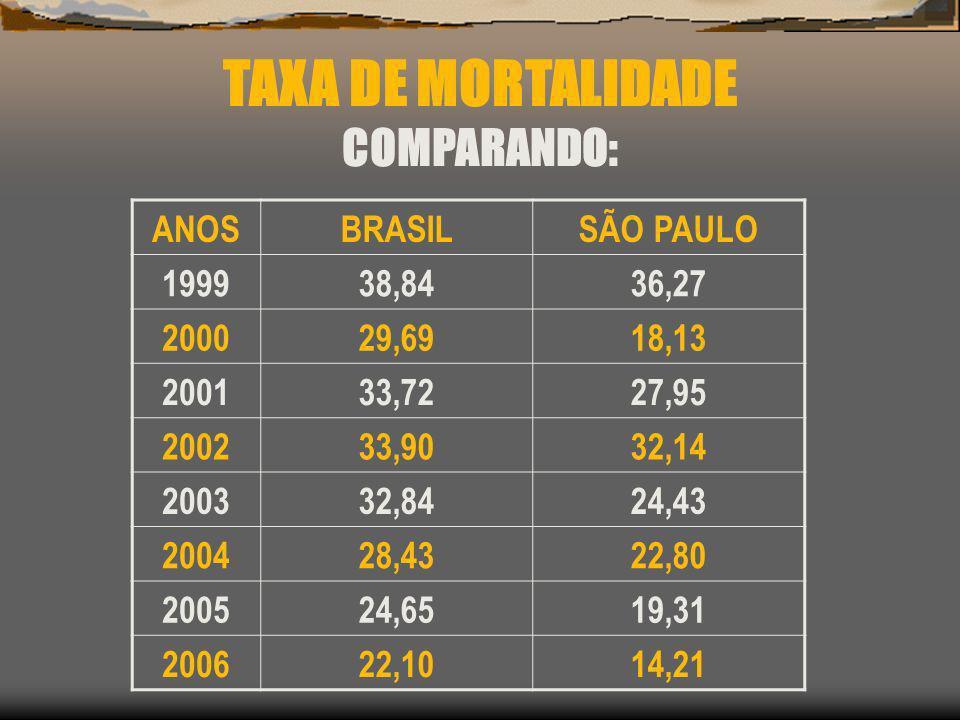 TAXA DE MORTALIDADE COMPARANDO: ANOS BRASIL SÃO PAULO 1999 38,84 36,27