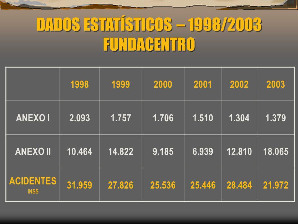 DADOS ESTATÍSTICOS – 1998/2003 FUNDACENTRO 1998 1999 2000 2001 2002