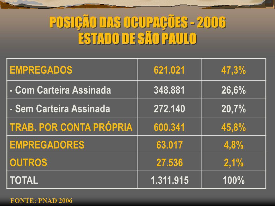 POSIÇÃO DAS OCUPAÇÕES - 2006 ESTADO DE SÃO PAULO