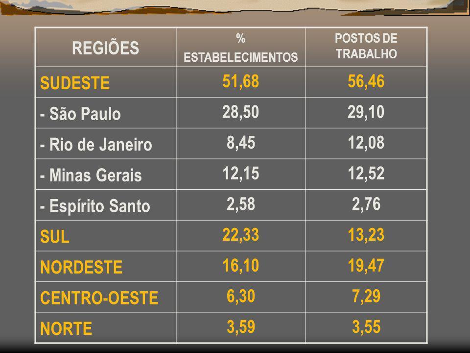 REGIÕES SUDESTE 51,68 56,46 - São Paulo 28,50 29,10 - Rio de Janeiro