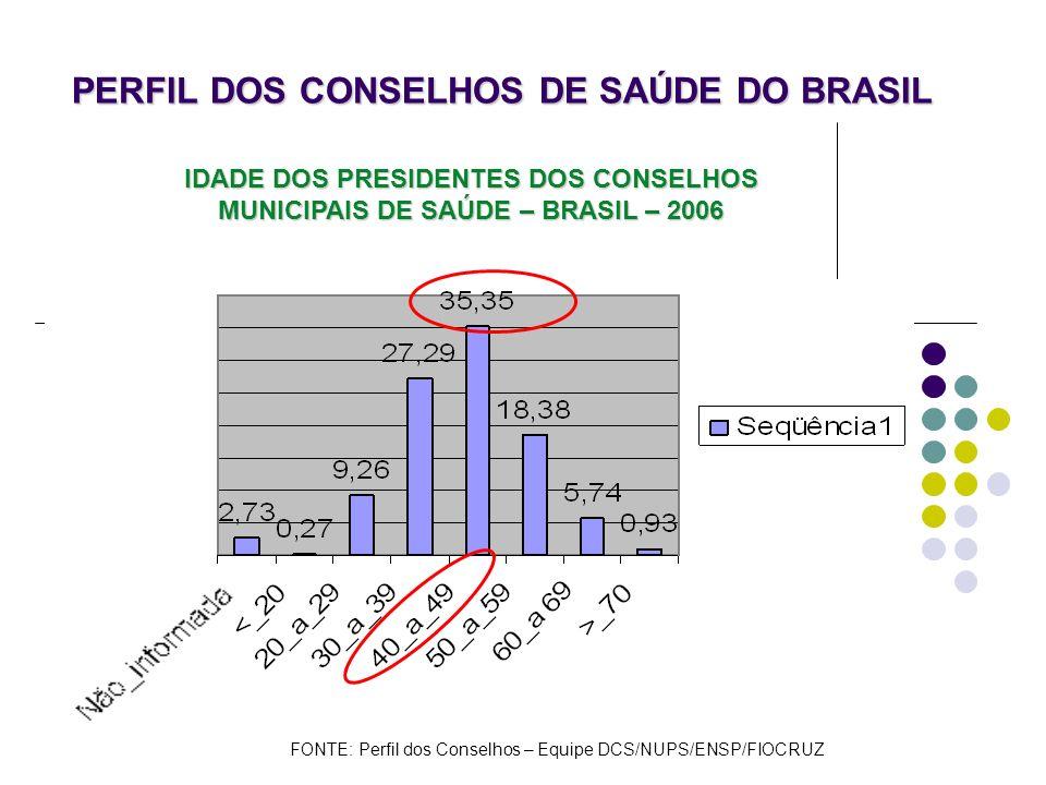PERFIL DOS CONSELHOS DE SAÚDE DO BRASIL