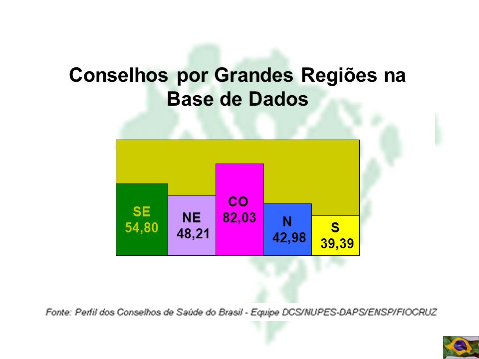 Conselhos por Grandes Regiões na Base de Dados