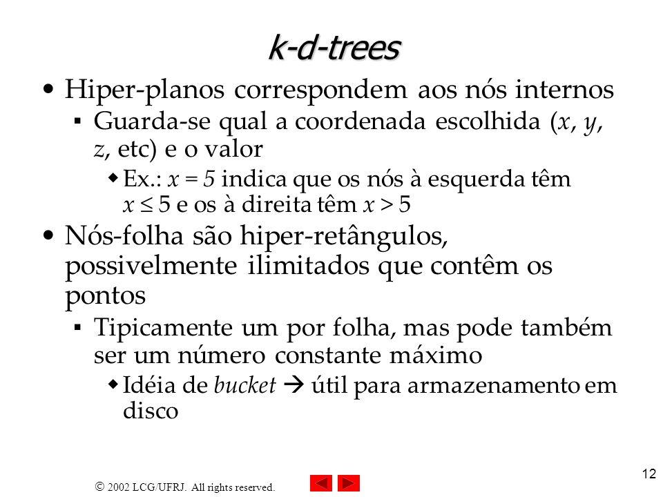 k-d-trees Hiper-planos correspondem aos nós internos
