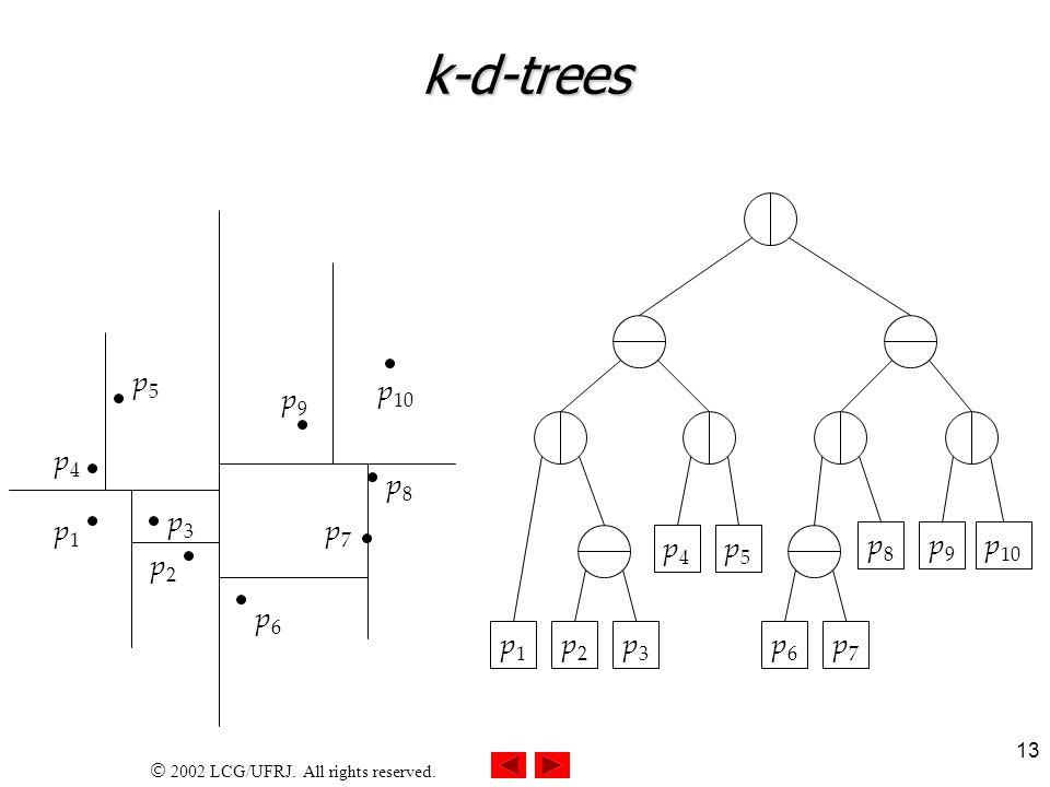 k-d-trees p5 p10 p9 p4 p8 p3 p1 p7 p4 p5 p8 p9 p10 p2 p6 p1 p2 p3 p6