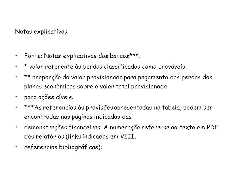 Notas explicativas Fonte: Notas explicativas dos bancos***. * valor referente às perdas classificadas como prováveis.