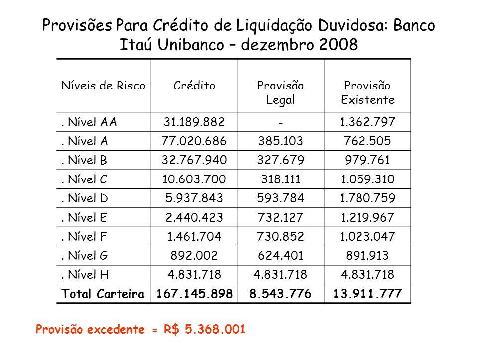 Provisões Para Crédito de Liquidação Duvidosa: Banco Itaú Unibanco – dezembro 2008