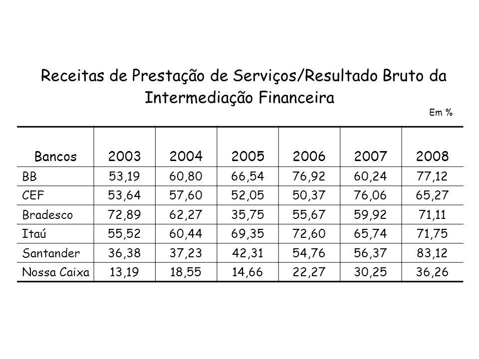 Receitas de Prestação de Serviços/Resultado Bruto da Intermediação Financeira