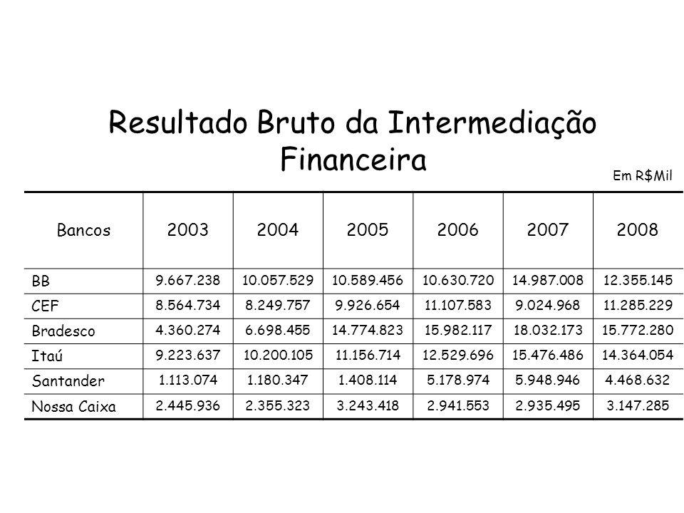 Resultado Bruto da Intermediação Financeira