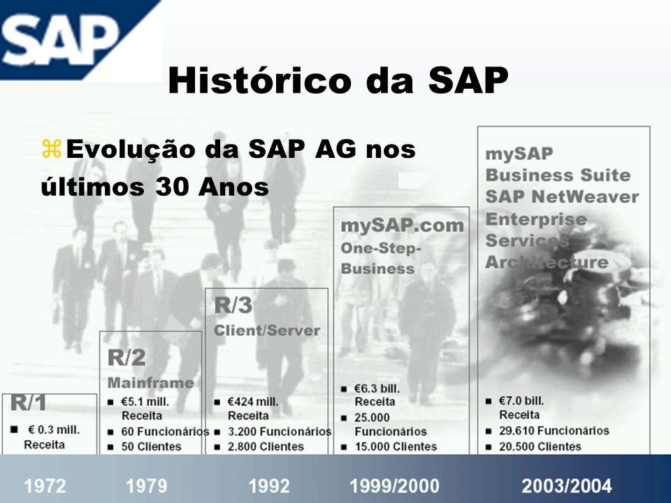 Histórico da SAP Evolução da SAP AG nos últimos 30 Anos
