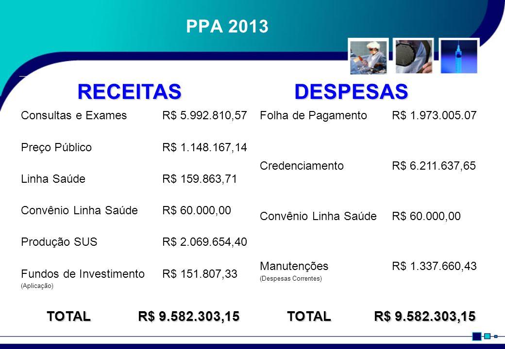 RECEITAS DESPESAS PPA 2013 TOTAL R$ 9.582.303,15 Consultas e Exames
