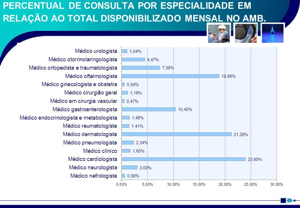 PERCENTUAL DE CONSULTA POR ESPECIALIDADE EM RELAÇÃO AO TOTAL DISPONIBILIZADO MENSAL NO AMB.