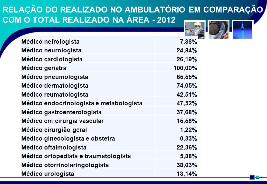 RELAÇÃO DO REALIZADO NO AMBULATÓRIO EM COMPARAÇÃO COM O TOTAL REALIZADO NA ÁREA - 2012
