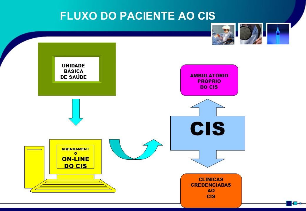 FLUXO DO PACIENTE AO CIS