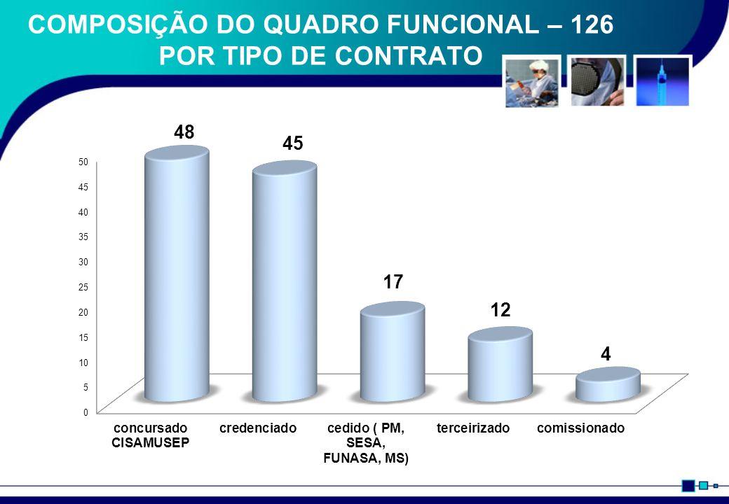 COMPOSIÇÃO DO QUADRO FUNCIONAL – 126 POR TIPO DE CONTRATO