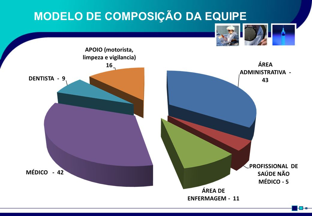 MODELO DE COMPOSIÇÃO DA EQUIPE