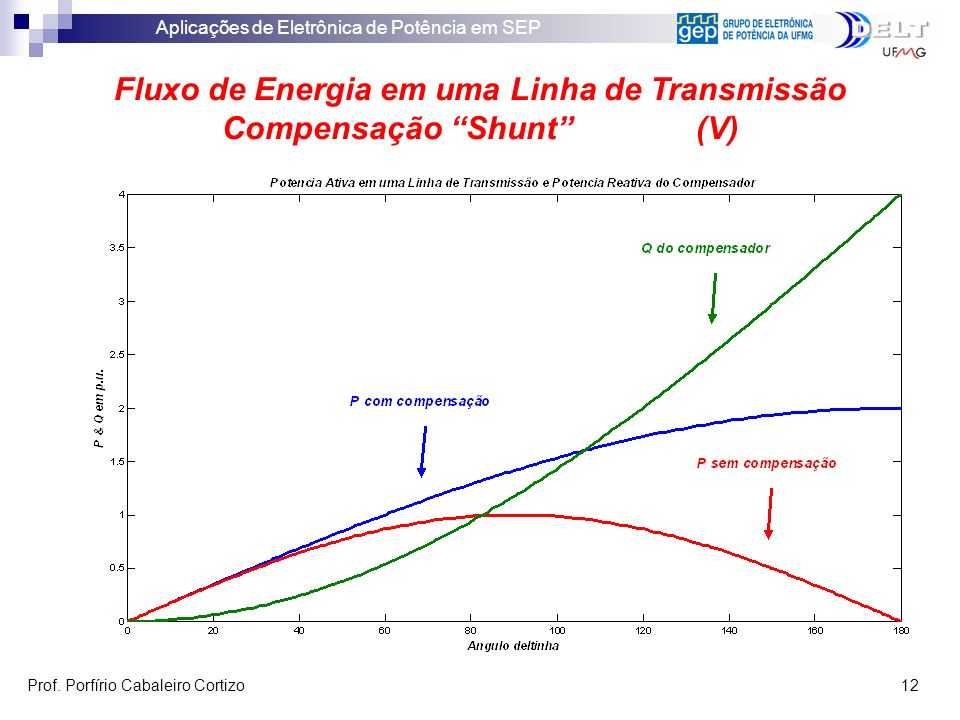 Fluxo de Energia em uma Linha de Transmissão Compensação Shunt (V)