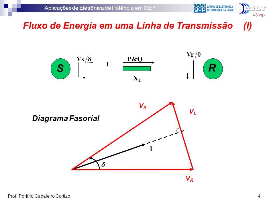 Fluxo de Energia em uma Linha de Transmissão (I)