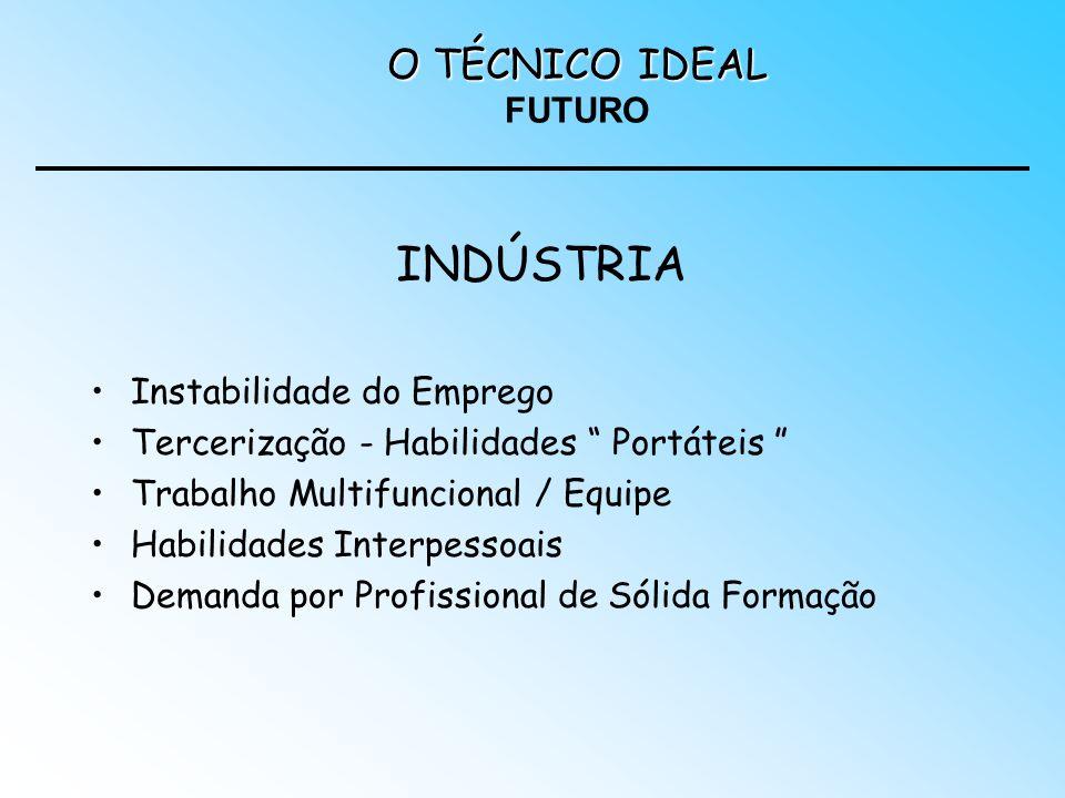 INDÚSTRIA O TÉCNICO IDEAL FUTURO Instabilidade do Emprego