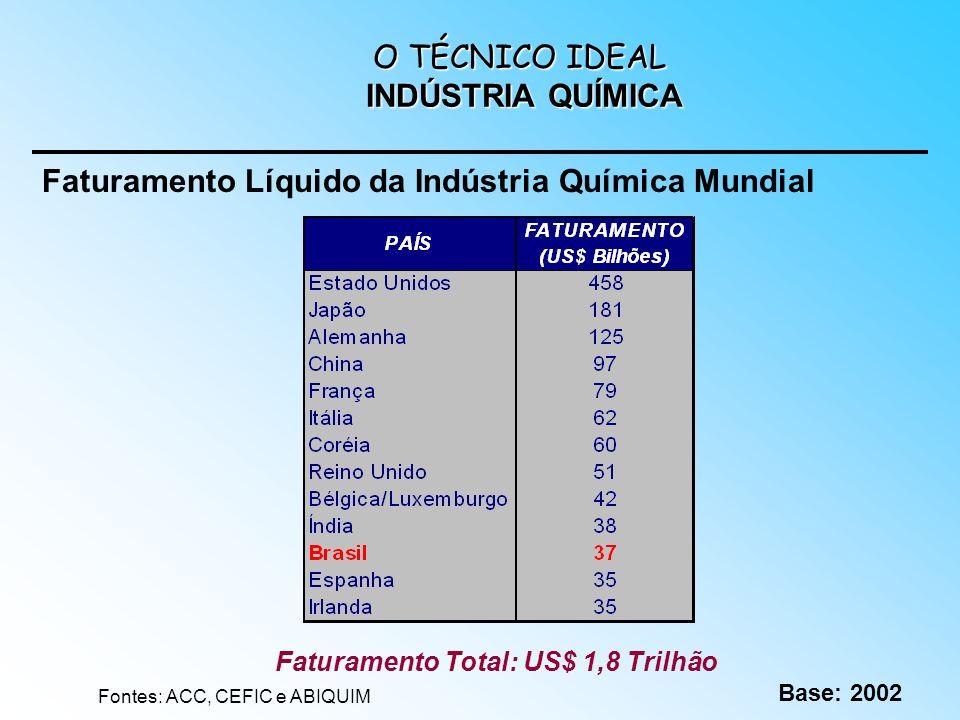 Faturamento Total: US$ 1,8 Trilhão