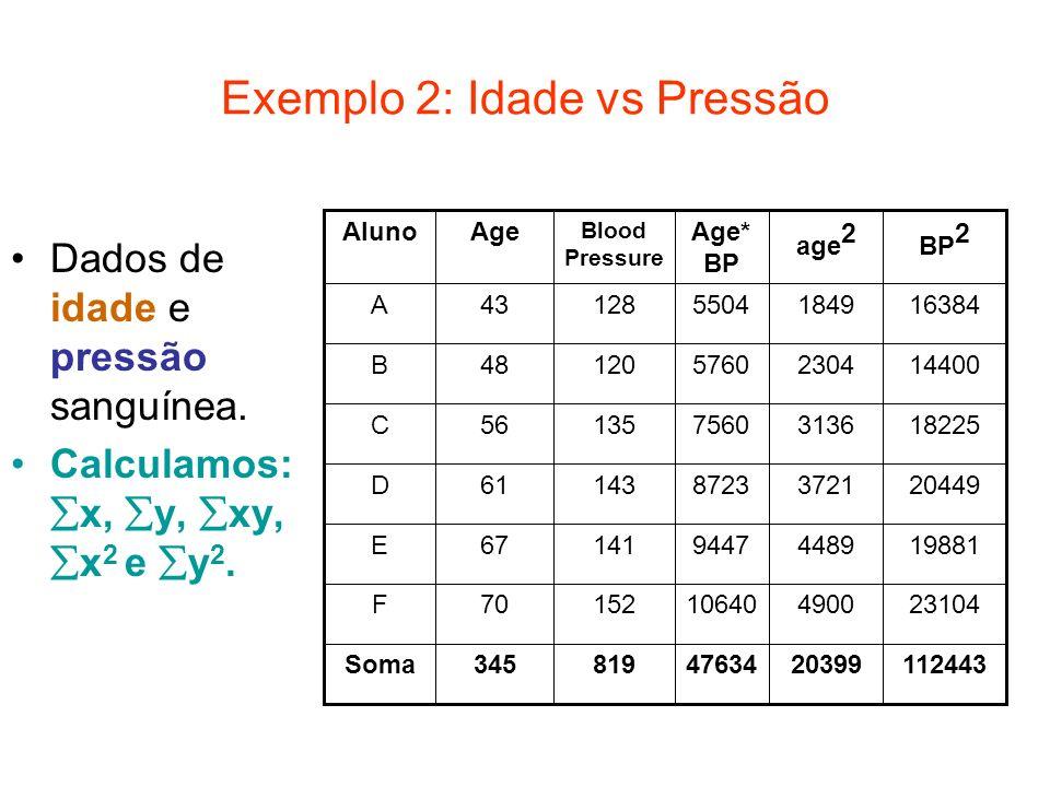 Exemplo 2: Idade vs Pressão