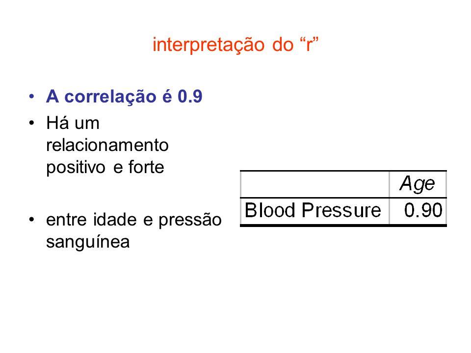 interpretação do r A correlação é 0.9