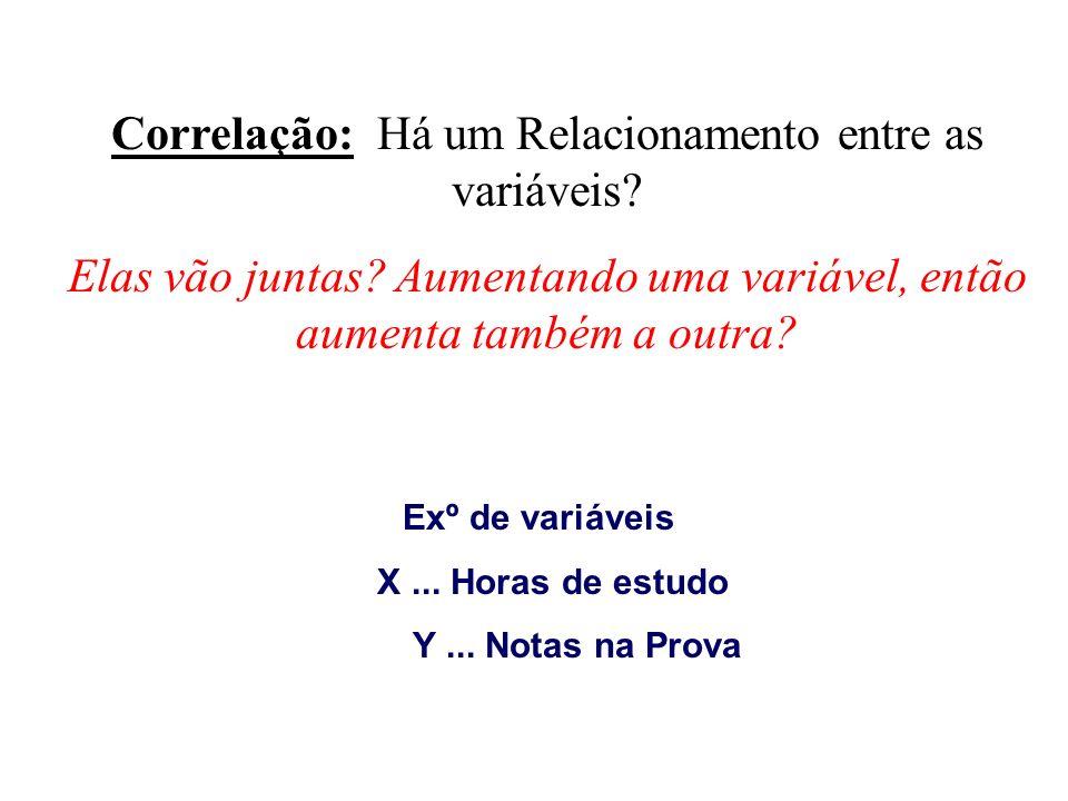 Correlação: Há um Relacionamento entre as variáveis